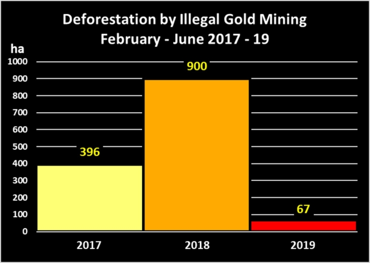MAAP aided the Peruvian government in achieving a 92% decrease in illegal goldmining in La Pampa during Operation Mercury. From MAAP #104 (MAAProject.org)